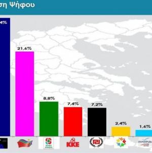 Διαφορά 10 μονάδων της ΝΔ σε δύο δημοσκοπήσεις -Αρνητικοί οι πολίτες για τις Πρέσπες
